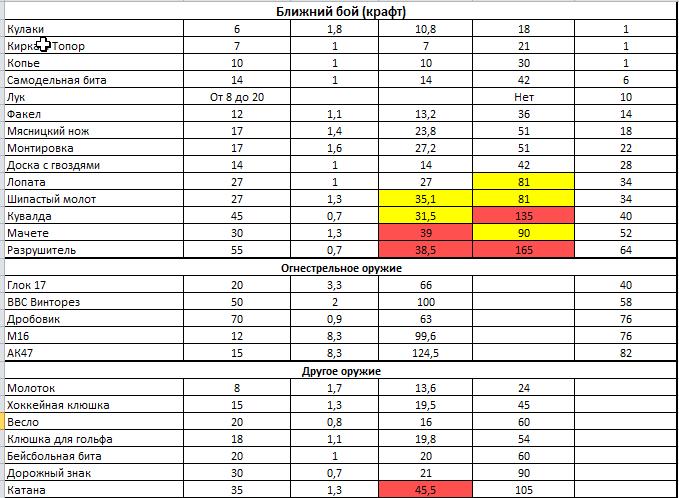 сравнительная таблица всех видов оружия в игре Last Day